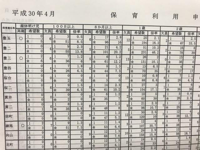 平成30年度練馬区保育園倍率表-2