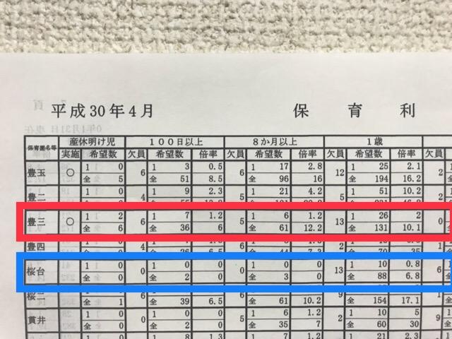 平成30年度練馬区保育園倍率表-3