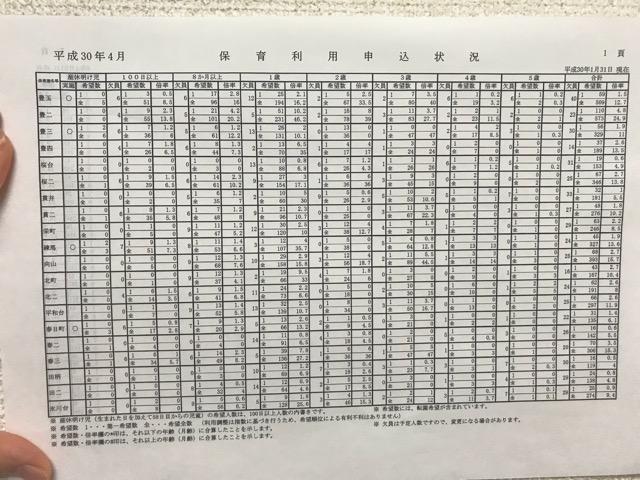 平成30年度練馬区保育園倍率表-1